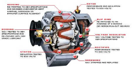 alternator cutaway part diagram