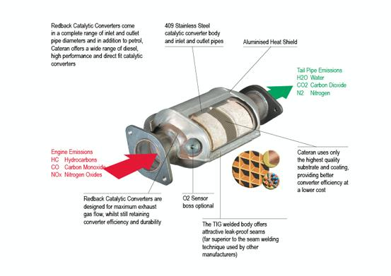 catalytic converter pearltrees. Cars Review. Best American Auto & Cars Review