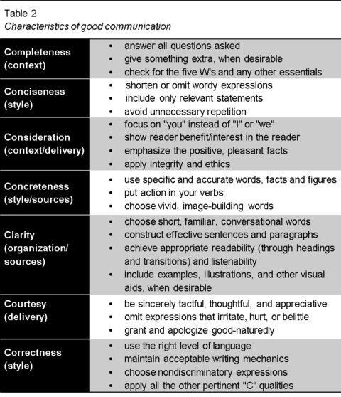 characteristics of good communication with example