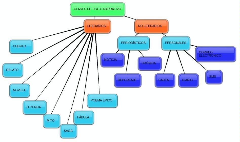 mapa conceptual de clases de textos narrativos pearltrees