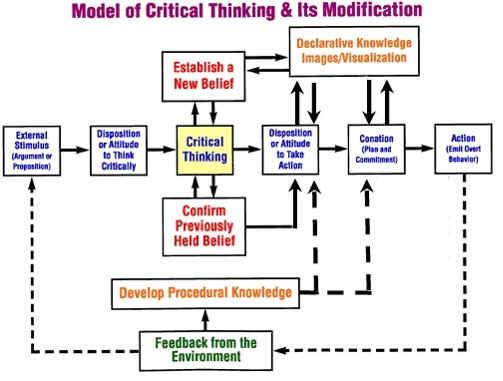 the role of critical thinking in the online learning environment The importance of teaching critical thinking after much review and research, that learning requires the educator's role in developing critical thinking.