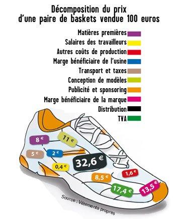 le Nike De D'une Basket Coût Revient Vrai Prix w6Iq8xav8