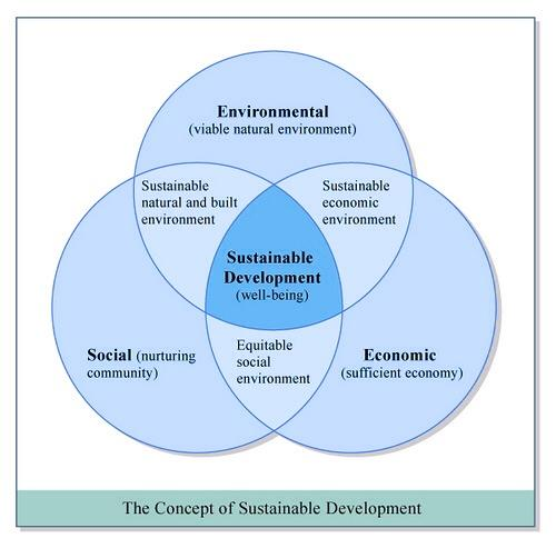 the concept of sustainability in the hotel industry tourism essay Literature review on sustainabilty of the tourism industry in workers all across the hospitality industry and sustainable tourism industry will ensure.