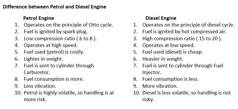 Gasoline Diesel