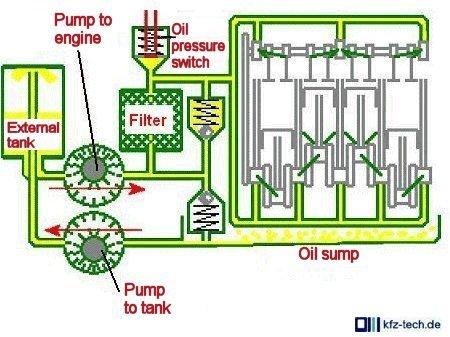 dry sump diagram pearltrees dry sump diagram