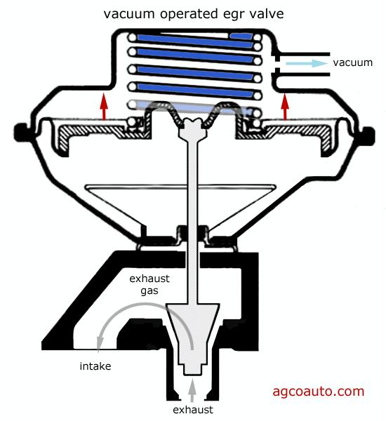 Suspensions 101 Diagnosing The Two Basic Types Of Front Suspensions likewise Humananatomychart likewise HP PartList as well 1995 Ford F 150 Coolant Sensor Housing as well A40. on ford body parts diagram
