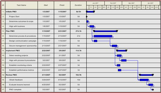 visio gantt chart