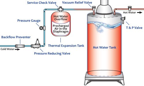Expansion Tank Diagram Pearltrees