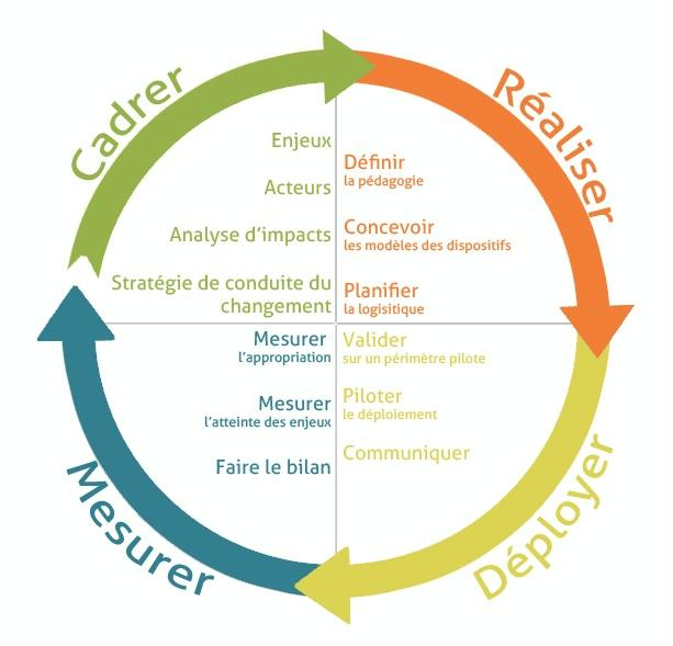 Préférence Gestion projet - conduite du changement | Pearltrees FM37