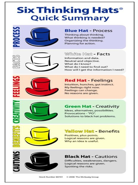 six thinking hats method essay