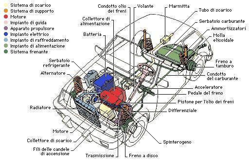 understanding the mechanics of a car engine and how it works Automotive engine - physics and mechanics  actually understanding why some  that are sold that claim to cause a standard car engine to achieve 125.