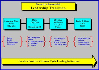 thesis on change leadership