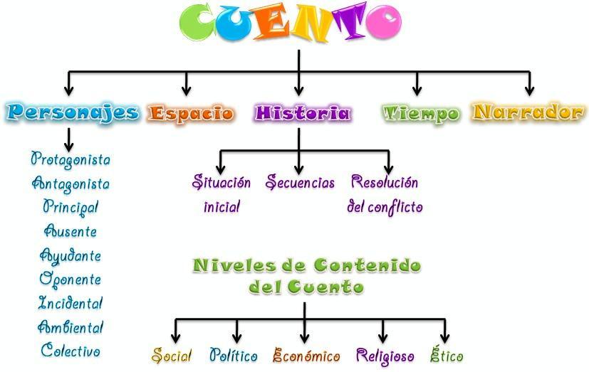 mapa conceptual cuento