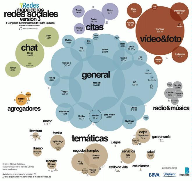 Redes sociales verticales