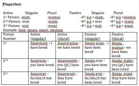 ... endigns both active and passive by matthahn12 in verb tenses