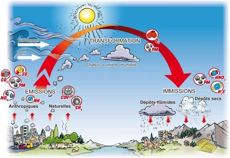 schéma pollution de l'air