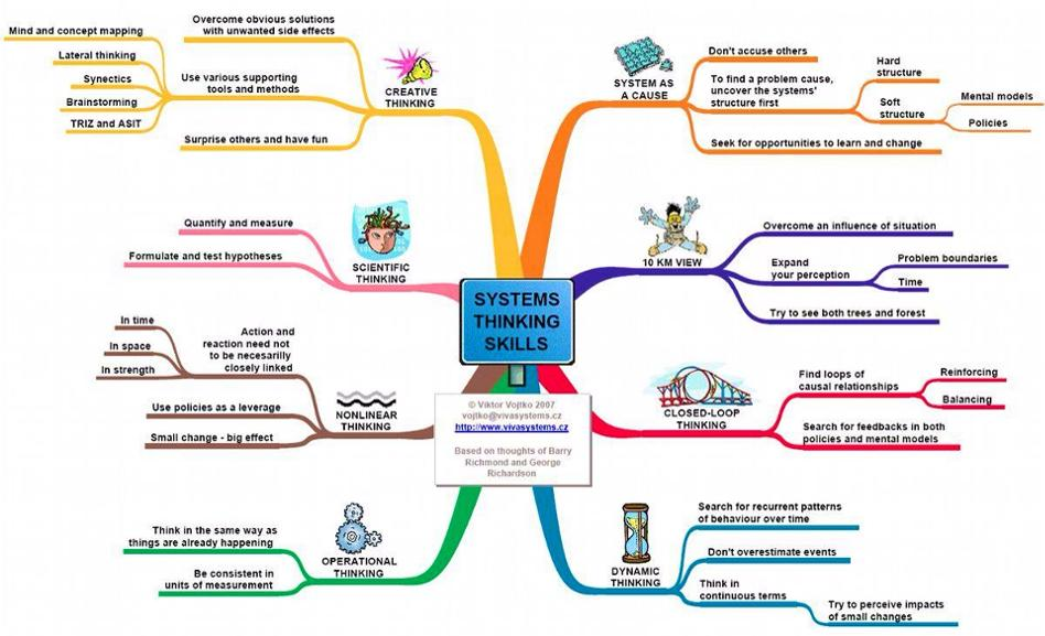 the concepts in system thinking