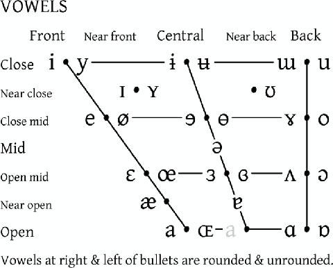 central vowel Phonology: vowels vowels may be central back diphthongs are vowel-phonemes articulated with a glide from one vowel to another.