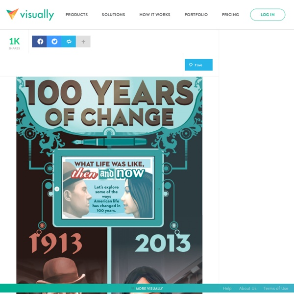 100 Years of Change