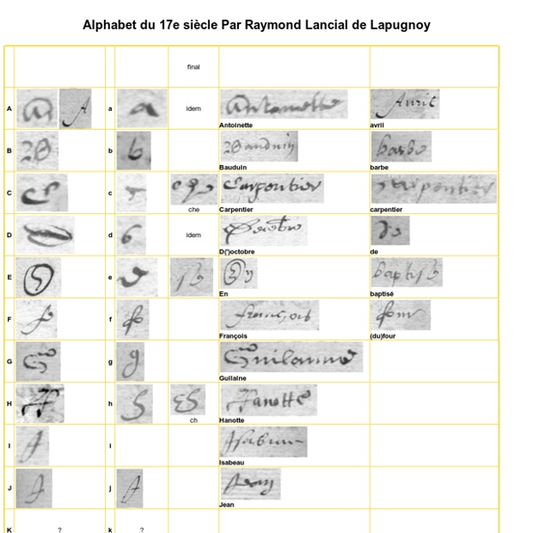 Alphabet du XVIIe
