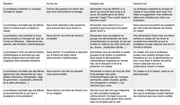 Alternatives-aux-devoirs-traditionnels.png (PNG Image, 1091×639 pixels) - Scaled (93%)