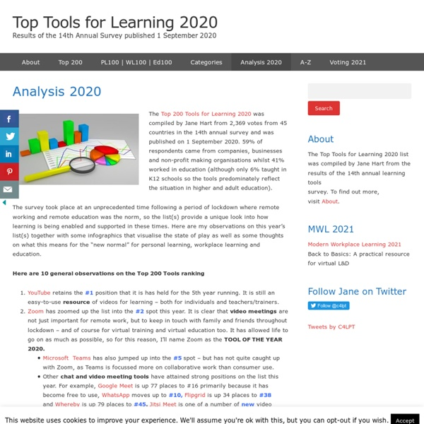 Infographics – Top Tools for Learning 2018