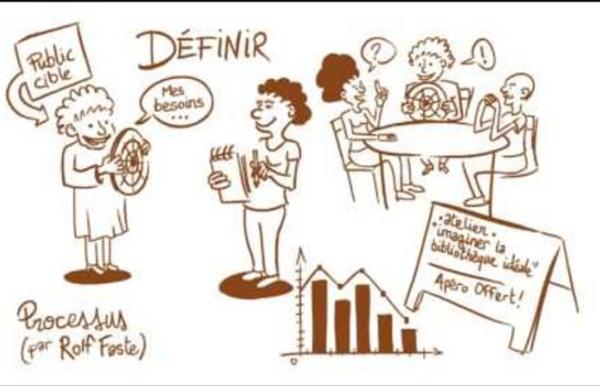 Design thinking : quelques méthodes d'animation d'ateliers collaboratifs - Partie 1