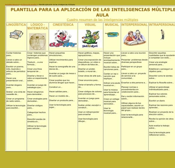PLANTILLA PARA LA APLICACIÓN DE LAS INTELIGENCIAS MÚLTIPLES EN EL AULA