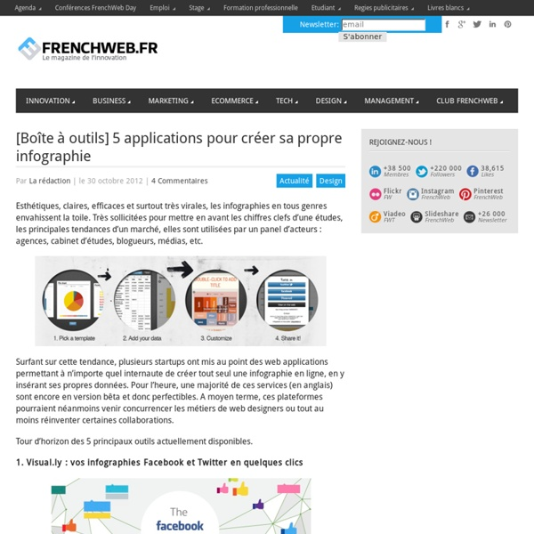 5 applications pour cr er sa propre infographie pearltrees for Application pour creer sa cuisine