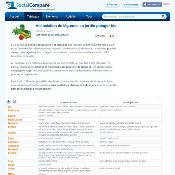 Association de l gumes au jardin potager bio pearltrees - Association des legumes au potager ...