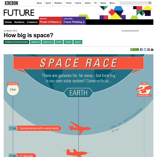 Science & Environment - How big is space?