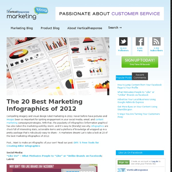 The 20 Best Marketing Infographics of 2012