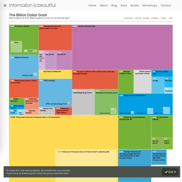 The Billion Dollar Gram — Information is Beautiful
