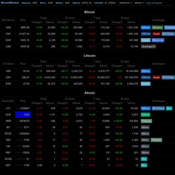 BitcoinWisdom - Live Bitcoin/Litecoin charts