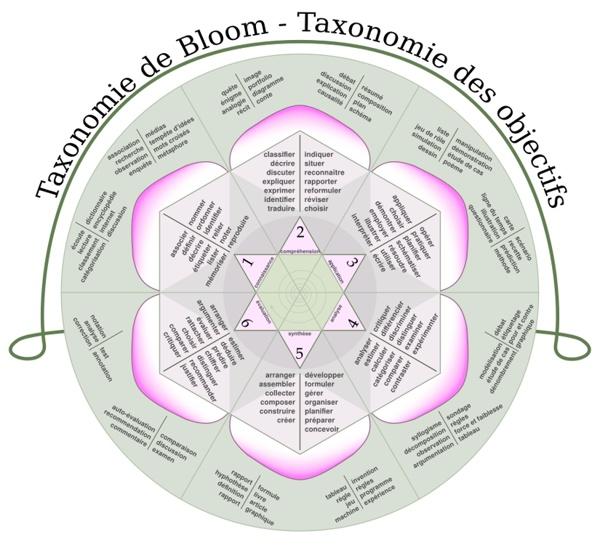 Taxonomie de Bloom