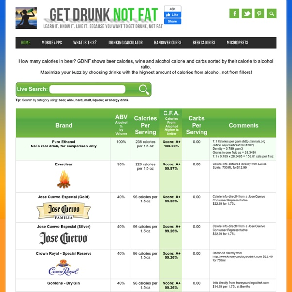 Beer Calories, Wine and Alcohol Calorie and Carbs