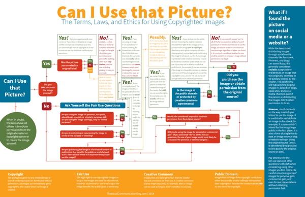 Infographic_CanIUseThatPicture4.jpg (JPEG Image, 2550×1650 pixels) - Scaled (40%)