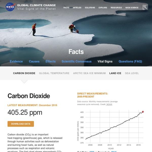 *****Planet vital signs: Carbon Dioxide