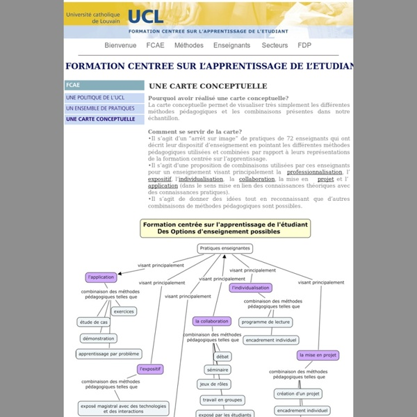 Méthode d'apprentissage - Carte conceptuelle