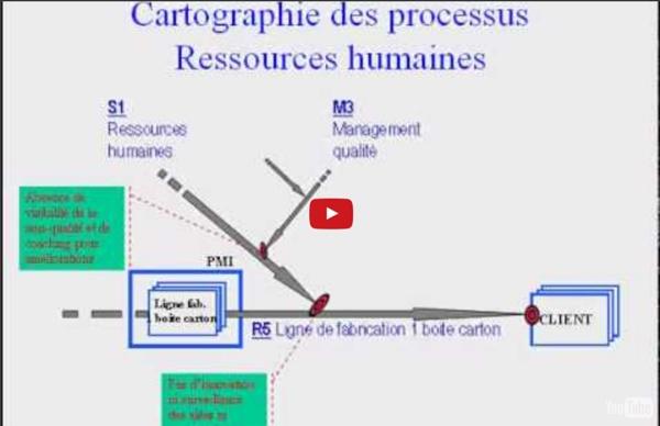 Exemple de cartographie des processus d'une petite entreprise de fabrication d'emballages