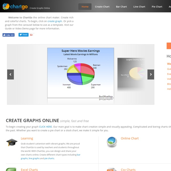 ChartGo - Online Graphing Fast, Easy and Free