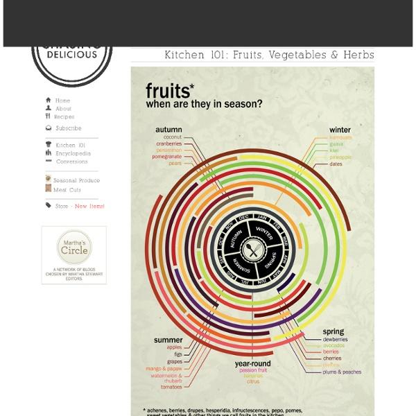 Kitchen 101: Fruits, Vegetables & Herbs