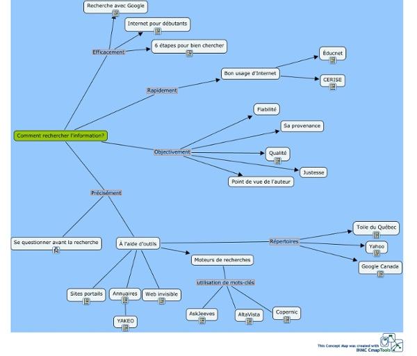 Comment chercher l'information - Carte de concepts