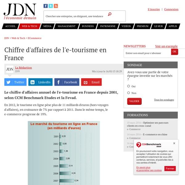 Chiffre d'affaires de l'e-tourisme en France