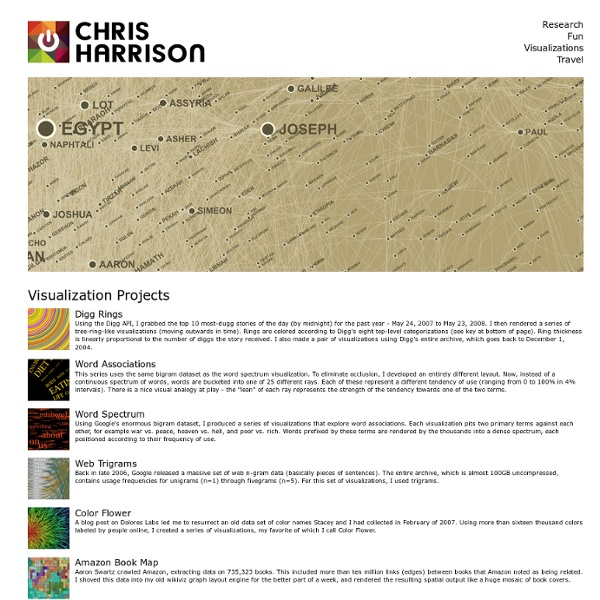 Chris Harrison's Visualization Projects
