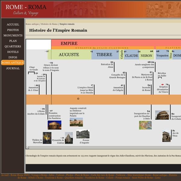 Chronologie de l'empire romain