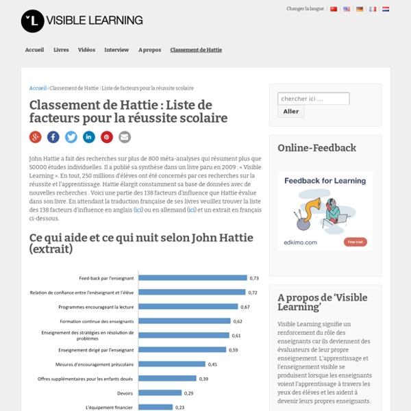 Classement de Hattie : Liste de facteurs pour la réussite scolaire - VISIBLE LEARNING