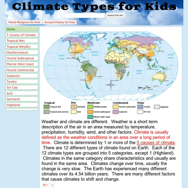 Climate Types for Kids