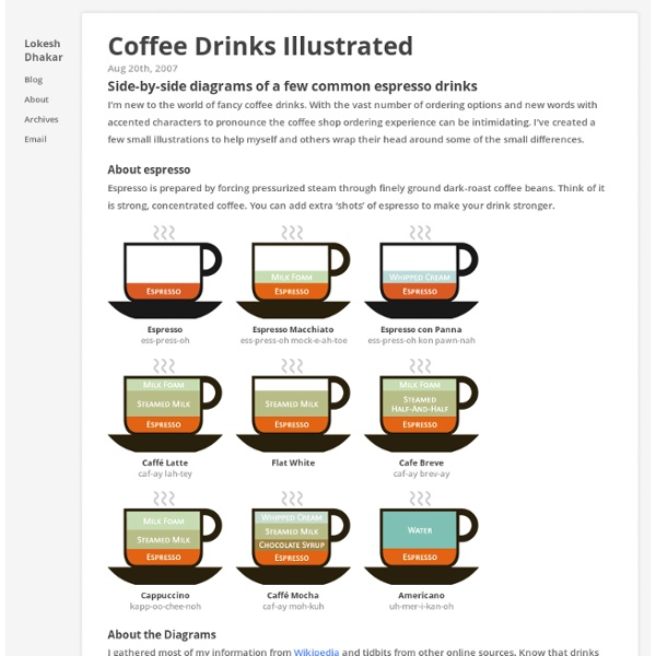 Coffee Drinks Illustrated - Lokesh Dhakar