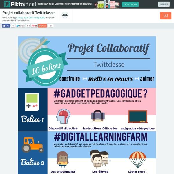 Projet collaboratif Twittclasse